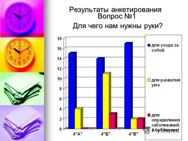Результаты анкетирования Вопрос 1 Для чего нам нужны руки? Для чего нам нужны руки?