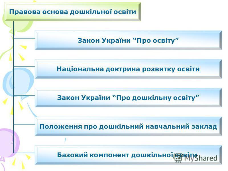 Правова основа дошкільної освіти Закон України Про освіту Національна доктрина розвитку освіти Закон України Про дошкільну освіту Положення про дошкільний навчальний заклад Базовий компонент дошкільної освіти