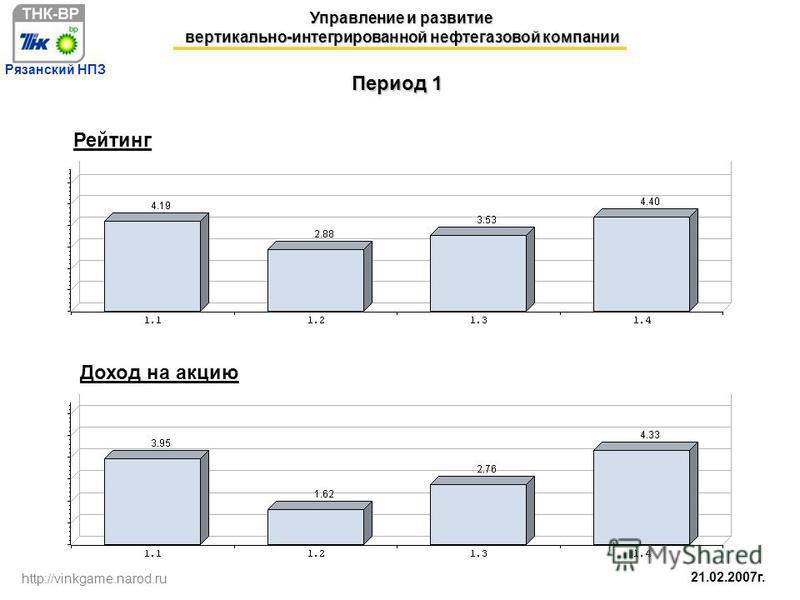 21.02.2007 г. Управление и развитие вертикально-интегрированной нефтегазовой компании http://vinkgame.narod.ru Рязанский НПЗ Период 1 Рейтинг Доход на акцию