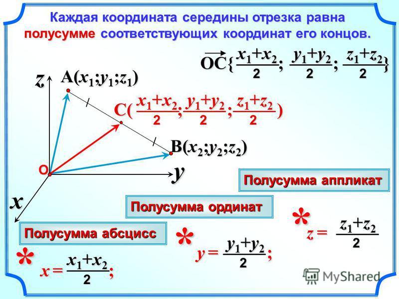 A(x1;y1;z1)A(x1;y1;z1)A(x1;y1;z1)A(x1;y1;z1) x z yО B(x2;y2;z2)B(x2;y2;z2)B(x2;y2;z2)B(x2;y2;z2) Каждая координата середины отрезка равна полусумме соответствующих координат его концов. Каждая координата середины отрезка равна полусумме соответствующ