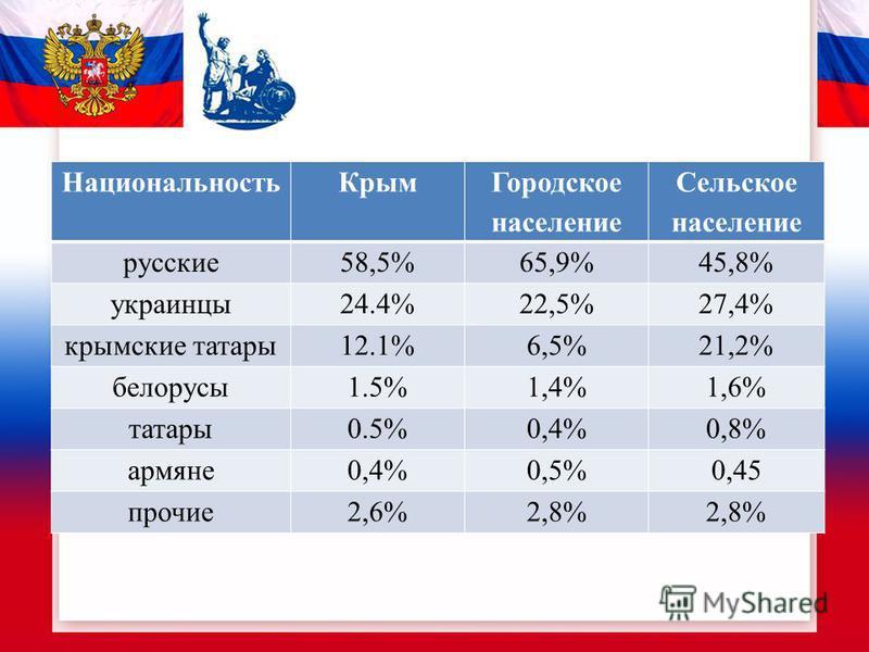 Национальность Крым Городское население Сельское население русские 58,5%65,9%45,8% украинцы 24.4%22,5%27,4% крымские татары 12.1%6,5%21,2% белорусы 1.5%1,4%1,6% татары 0.5%0,4%0,8% армяне 0,4%0,5%0,45 прочие 2,6%2,8%