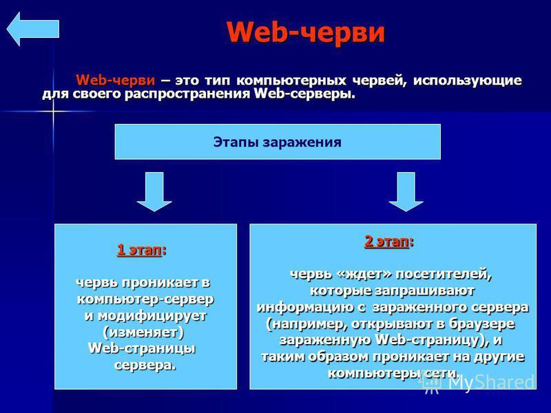 Web-черви – это тип компьютерных червей, использующие для своего распространения Web-серверы. Web-черви – это тип компьютерных червей, использующие для своего распространения Web-серверы. Web-черви Этапы заражения 1 этап: червь проникает в компьютер-