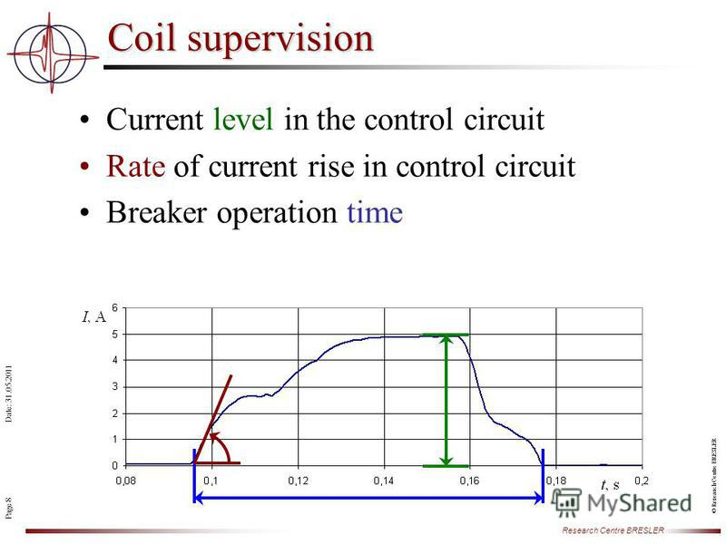 Page 8 Date: 31.05.2011 Research Centre BRESLER © Research Centre BRESLER Coil supervision Current level in the control circuit Rate of current rise in control circuit Breaker operation time