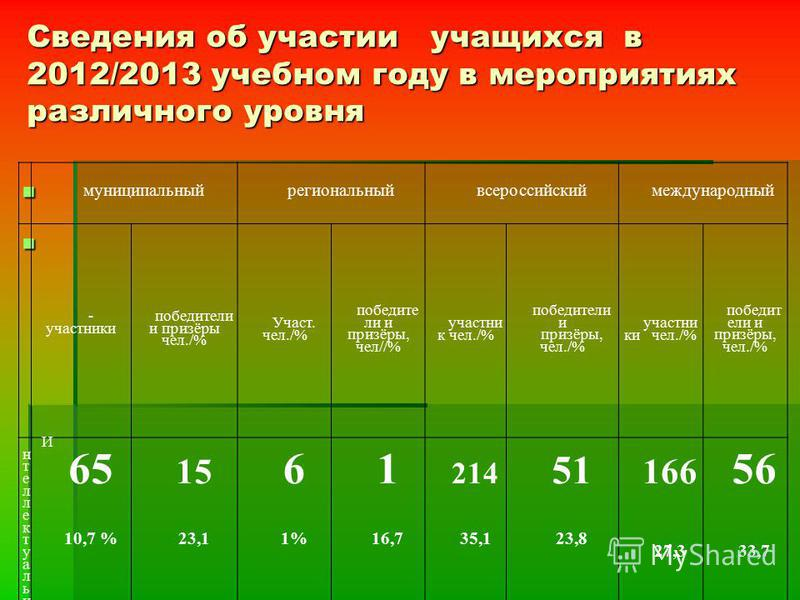 Сведения об участии учащихся в 2012/2013 учебном году в мероприятиях различного уровня муниципальный региональный всероссийский международный - участники победители и призёры чел./% Участ. чел./% победите ли и призёры, чел//% участник чел./% победите
