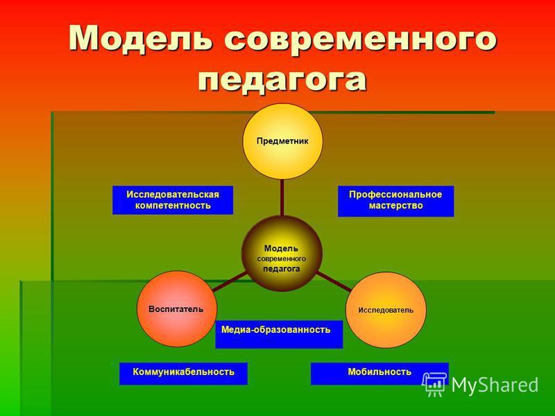 Модель современного педагога Профессиональное мастерство Мобильность Медиа-образованность Исследовательская компетентность Коммуникабельность