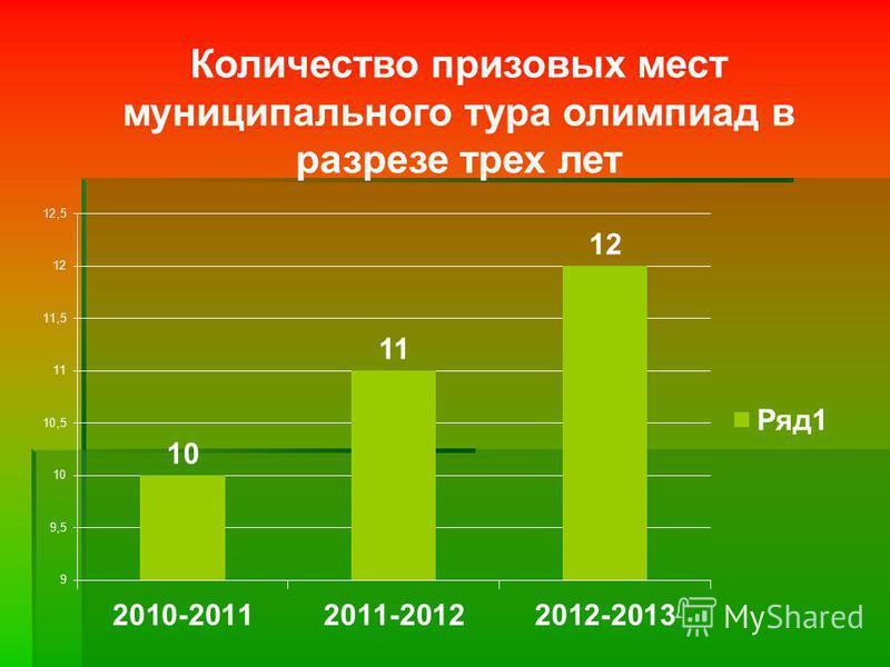 Количество призовых мест муниципального тура олимпиад в разрезе трех лет