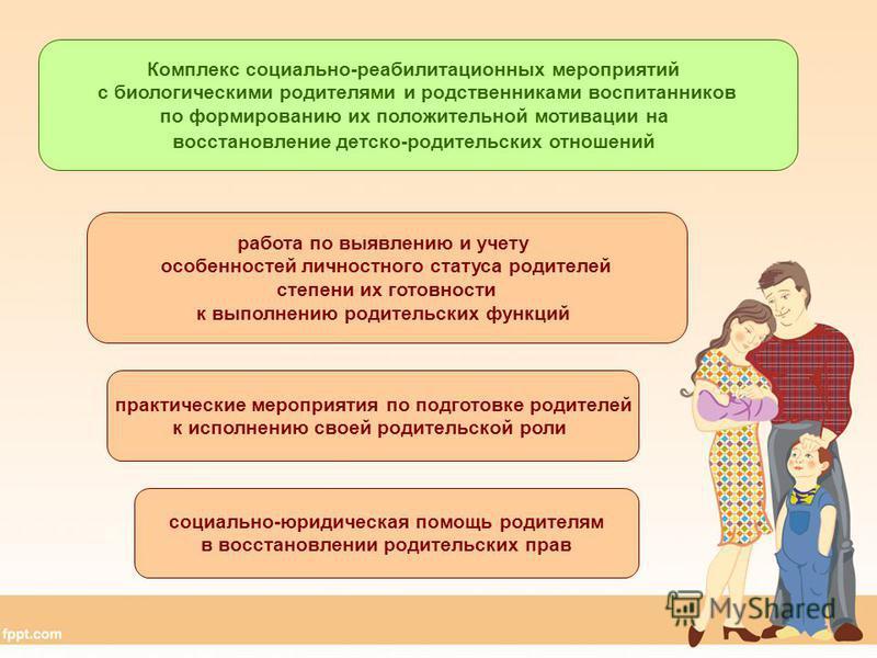 работа по выявлению и учету особенностей личностного статуса родителей степени их готовности к выполнению родительских функций практические мероприятия по подготовке родителей к исполнению своей родительской роли социально-юридическая помощь родителя