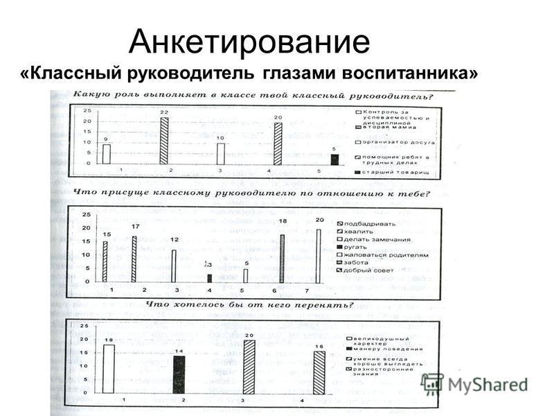 Анкетирование «Классный руководитель глазами воспитанника»