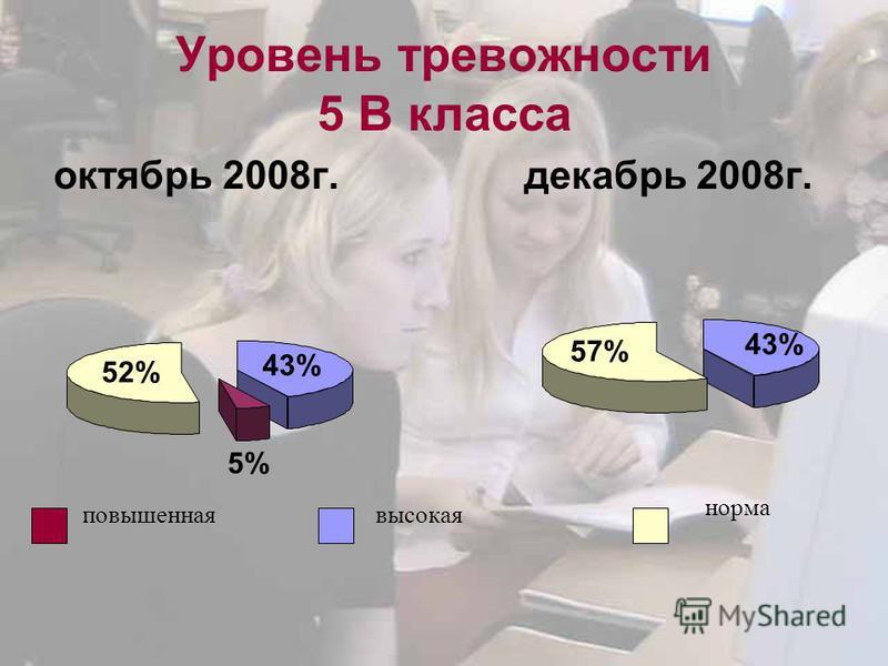 Уровень тревожности 5 В класса октябрь 2008 г. декабрь 2008 г. повышенная высокая норма 57% 43% 52% 5%5% 43%