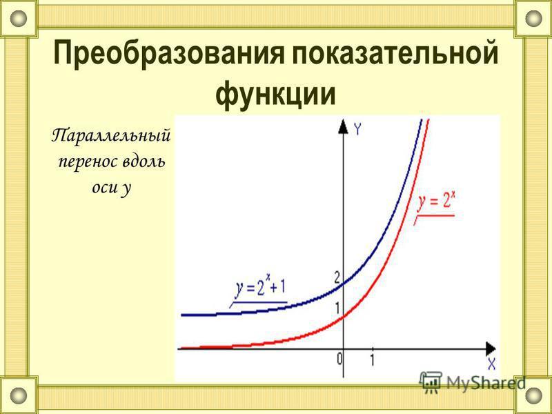 Преобразования показательной функции Параллельный перенос вдоль оси y