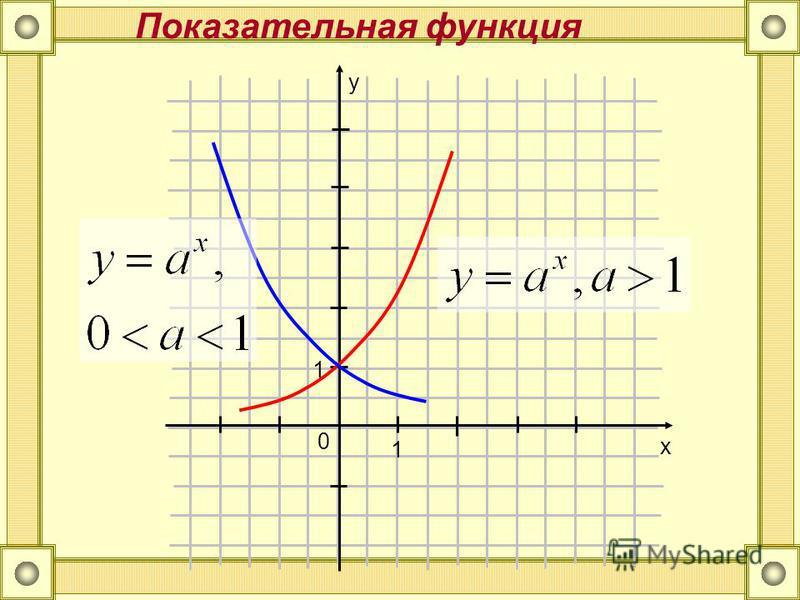 0 x y 1 1 Показательная функция