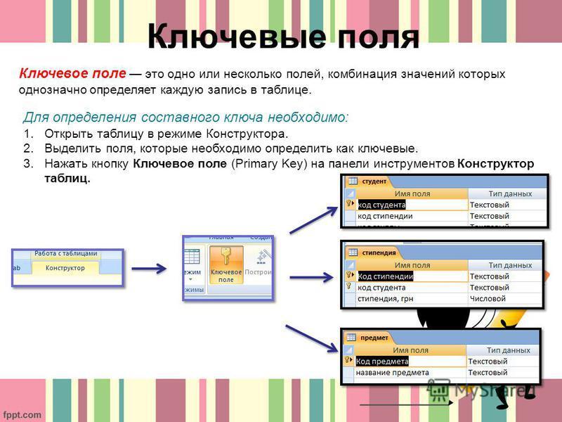 Ключевые поля Ключевое поле это одно или несколько полей, комбинация значений которых однозначно определяет каждую запись в таблице. Для определения составного ключа необходимо: 1. Открыть таблицу в режиме Конструктора. 2. Выделить поля, которые необ