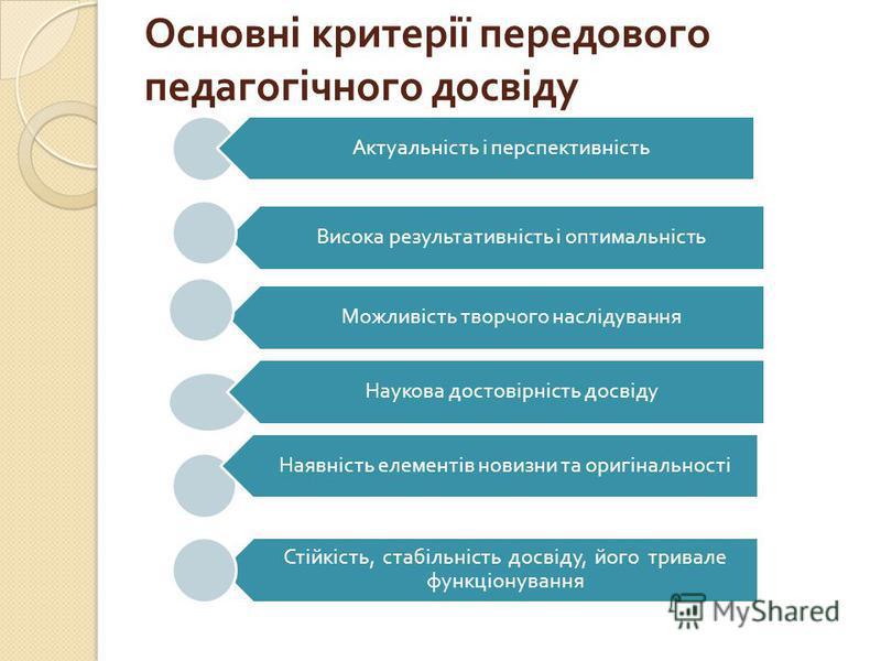 Основні критерії передового педагогічного досвіду Стійкість, стабільність досвіду, його тривале функціонування Висока результативність і оптимальність Актуальність і перспективність Можливість творчого наслідування Наукова достовірність досвіду Наявн
