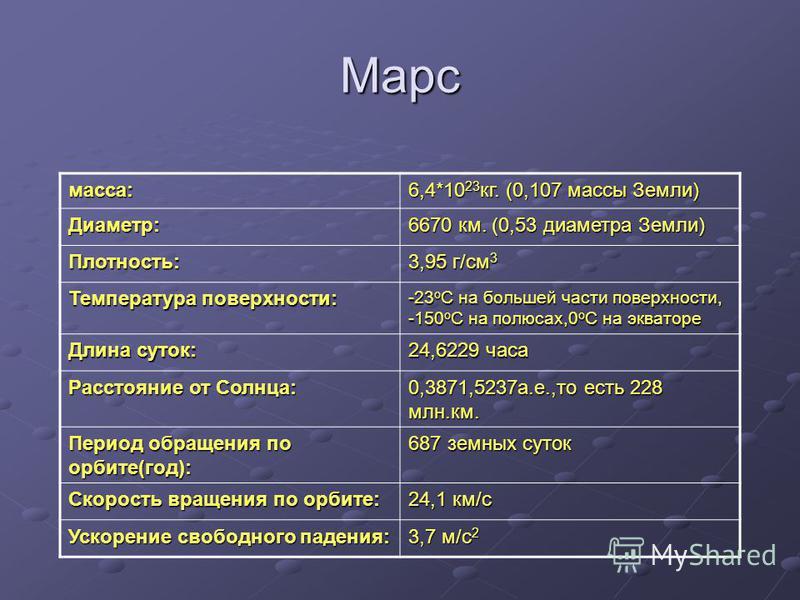 Марс масса: 6,4*10 23 кг. (0,107 массы Земли) Диаметр: 6670 км. (0,53 диаметра Земли) Плотность: 3,95 г/см 3 Температура поверхности: -23 o C на большей части поверхности, -150 o C на полюсах,0 o C на экваторе Длина суток: 24,6229 часа Расстояние от