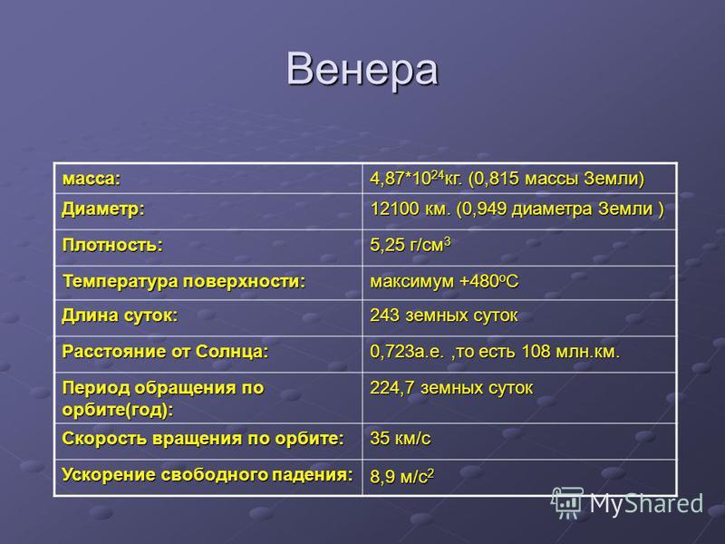 Венера масса: 4,87*10 24 кг. (0,815 массы Земли) Диаметр: 12100 км. (0,949 диаметра Земли ) Плотность: 5,25 г/см 3 Температура поверхности: максимум +480 o C Длина суток: 243 земных суток Расстояние от Солнца: 0,723 а.е.,то есть 108 млн.км. Период об