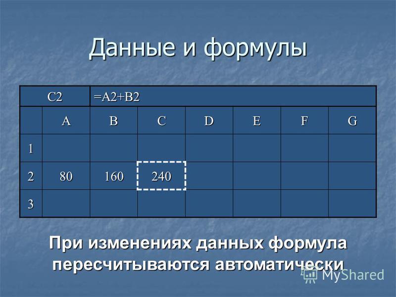 Данные и формулы C2=A2+B2 ABCDEFG 1 280 160160160160240 3 При изменениях данных формула пересчитываются автоматически
