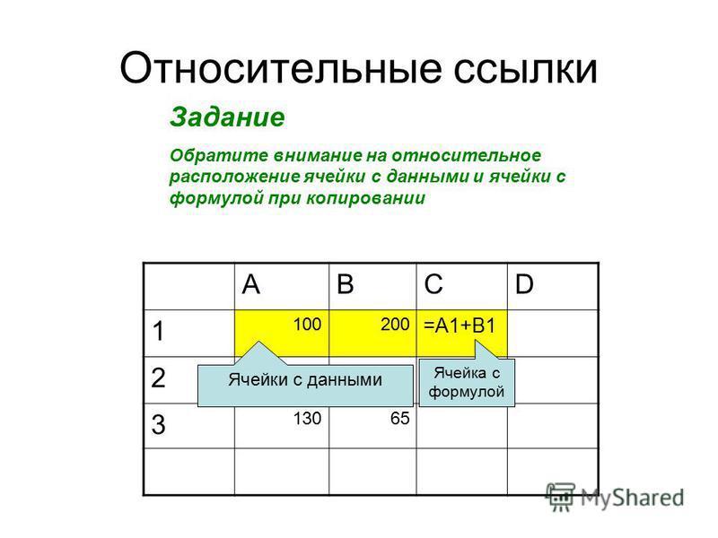 Относительные ссылки Задание Обратите внимание на относительное расположение ячейки с данными и ячейки с формулой при копировании ABCD 1 100200 =A1+B1 2 150230 3 13065 Ячейки с данными Ячейка с формулой