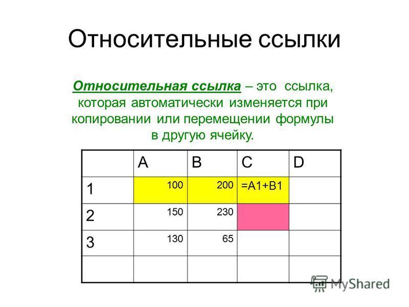 Относительные ссылки Относительная ссылка – это ссылка, которая автоматически изменяется при копировании или перемещении формулы в другую ячейку. ABCD 1 100200 =A1+B1 2 150230 3 13065