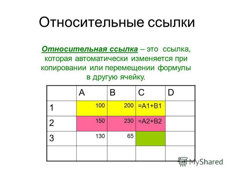 Относительные ссылки Относительная ссылка – это ссылка, которая автоматически изменяется при копировании или перемещении формулы в другую ячейку. ABCD 1 100200 =A1+B1 2 150230 =A2+B2 3 13065