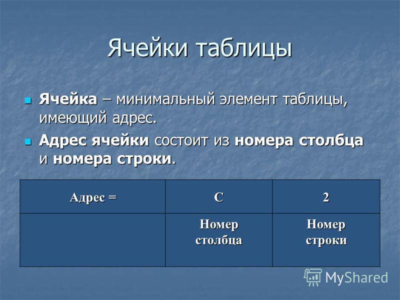 Ячейки таблицы Ячейка – минимальный элемент таблицы, имеющий адрес. Ячейка – минимальный элемент таблицы, имеющий адрес. Адрес ячейки состоит из номера столбца и номера строки. Адрес ячейки состоит из номера столбца и номера строки. Адрес = C2 Номерс