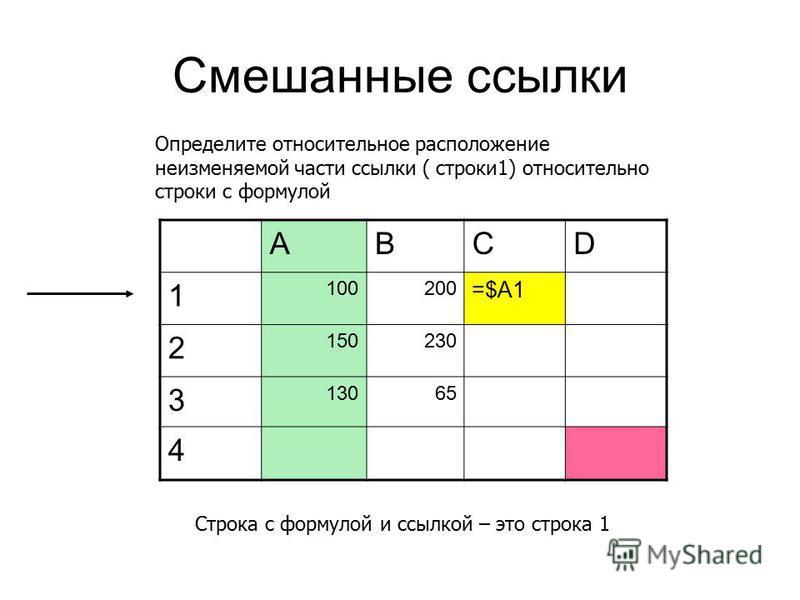 Смешанные ссылки ABCD 1 100200 =$A1 2 150230 3 13065 4 Определите относительное расположение неизменяемой части ссылки ( строки 1) относительно строки с формулой Строка с формулой и ссылкой – это строка 1