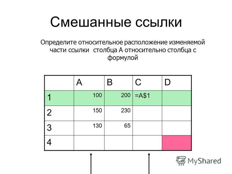 Смешанные ссылки ABCD 1 100200 =A$1 2 150230 3 13065 4 Определите относительное расположение изменяемой части ссылки столбца A относительно столбца с формулой