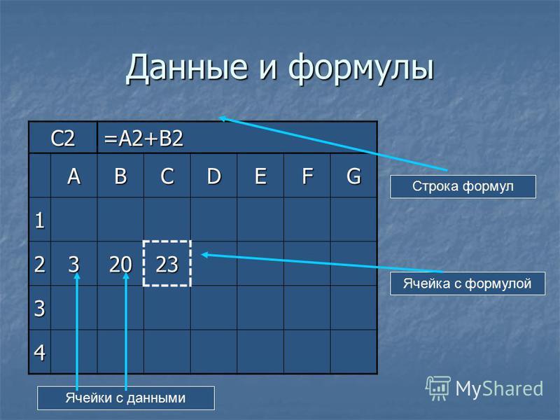 Данные и формулы C2=A2+B2 ABCDEFG 1 232023 3 4 Строка формул Ячейка с формулой Ячейки с данными