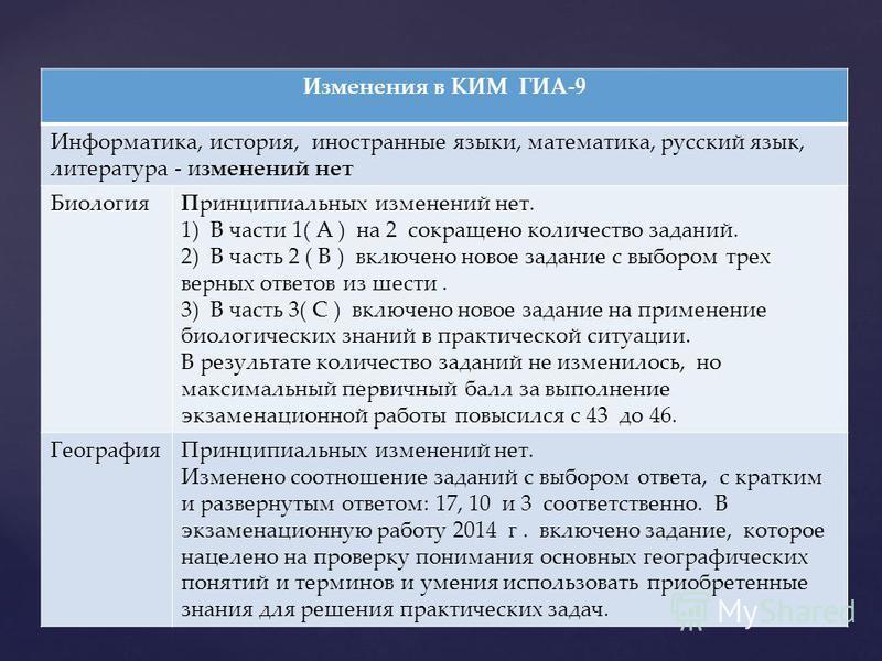 Изменения в КИМ ГИА-9 Информатика, история, иностранные языки, математика, русский язык, литература - изменений нет Биология Принципиальных изменений нет. 1) В части 1( А ) на 2 сокращено количество заданий. 2) В часть 2 ( В ) включено новое задание