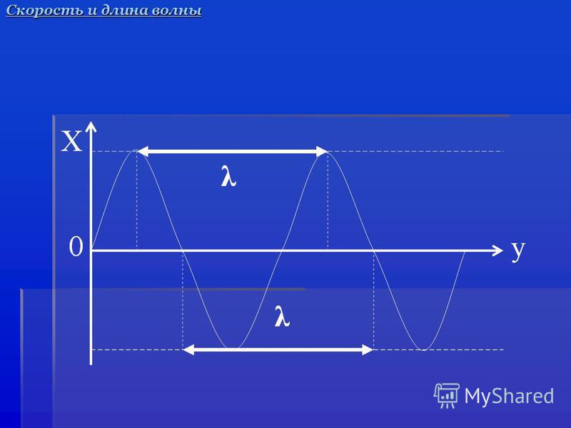 Скорость и длина волны