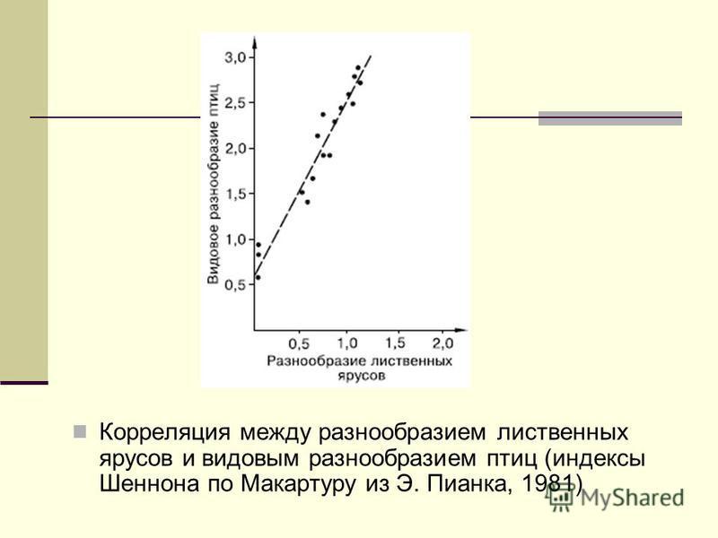 Корреляция между разнообразием лиственных ярусов и видовым разнообразием птиц (индексы Шеннона по Макартуру из Э. Пианка, 1981)