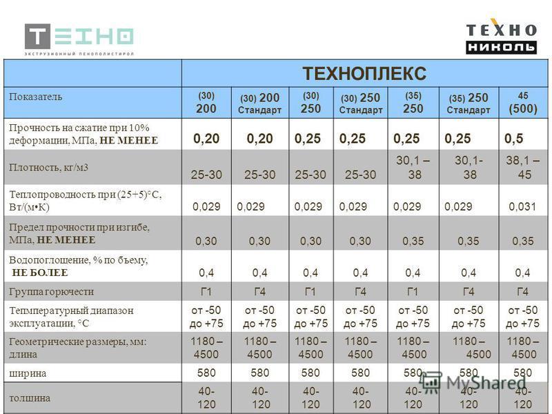 6 ТЕХНОПЛЕКС Показатель (30) 200 (30) 200 Стандарт (30) 250 (30) 250 Стандарт (35) 250 (35) 250 Стандарт 45 (500) Прочность на сжатие при 10% деформации, МПа, НЕ МЕНЕЕ 0,20 0,25 0,5 Плотность, кг/м 3 25-30 30,1 – 38 30,1- 38 38,1 – 45 Теплопроводност
