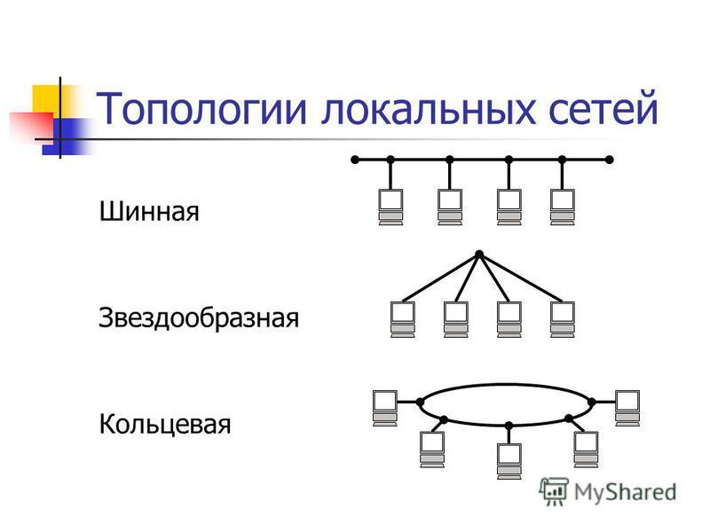 Топологии локальных сетей Шинная Звездообразная Кольцевая