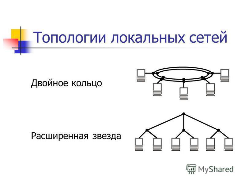 Топологии локальных сетей Двойное кольцо Расширенная звезда