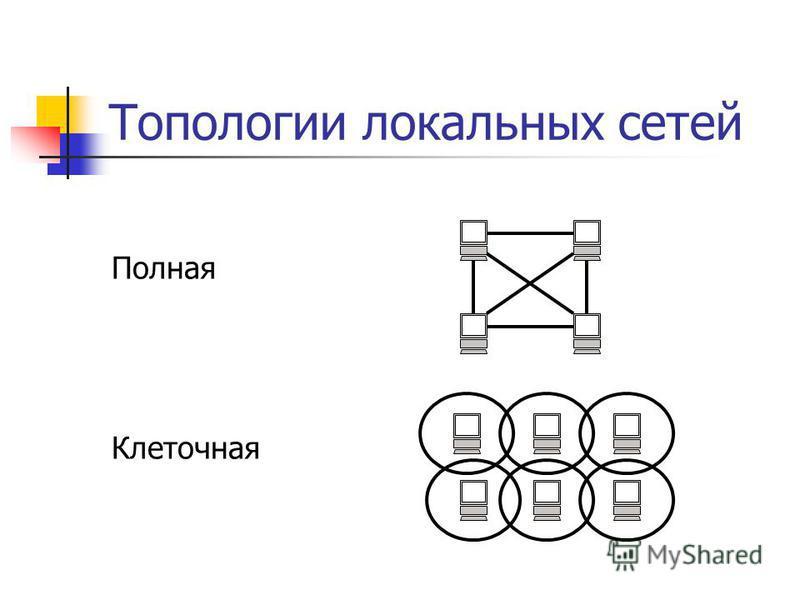 Топологии локальных сетей Полная Клеточная