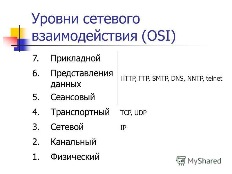 Уровни сетевого взаимодействия (OSI) 7. Прикладной HTTP, FTP, SMTP, DNS, NNTP, telnet 6. Представления данных 5. Сеансовый 4. Транспортный TCP, UDP 3. Сетевой IP 2. Канальный 1.Физический