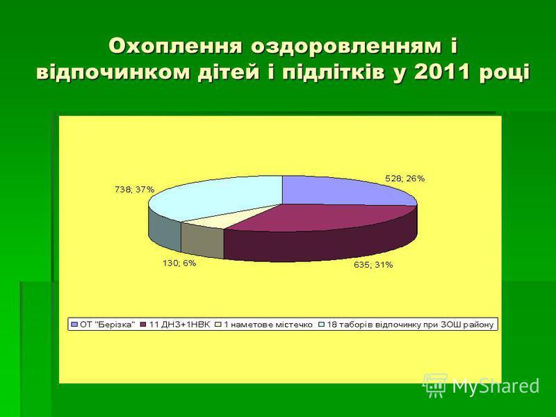 Охоплення оздоровленням і відпочинком дітей і підлітків у 2011 році
