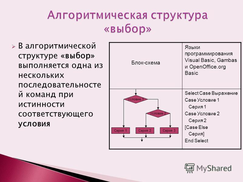 В алгоритмической структуре «выбор» выполняется одна из нескольких последовательностей команд при истинности соответствующего условия Блок-схема Языки программирования Visual Basic, Gambas и OpenOffice.org Basic Select Case Выражение Case Условие 1 С