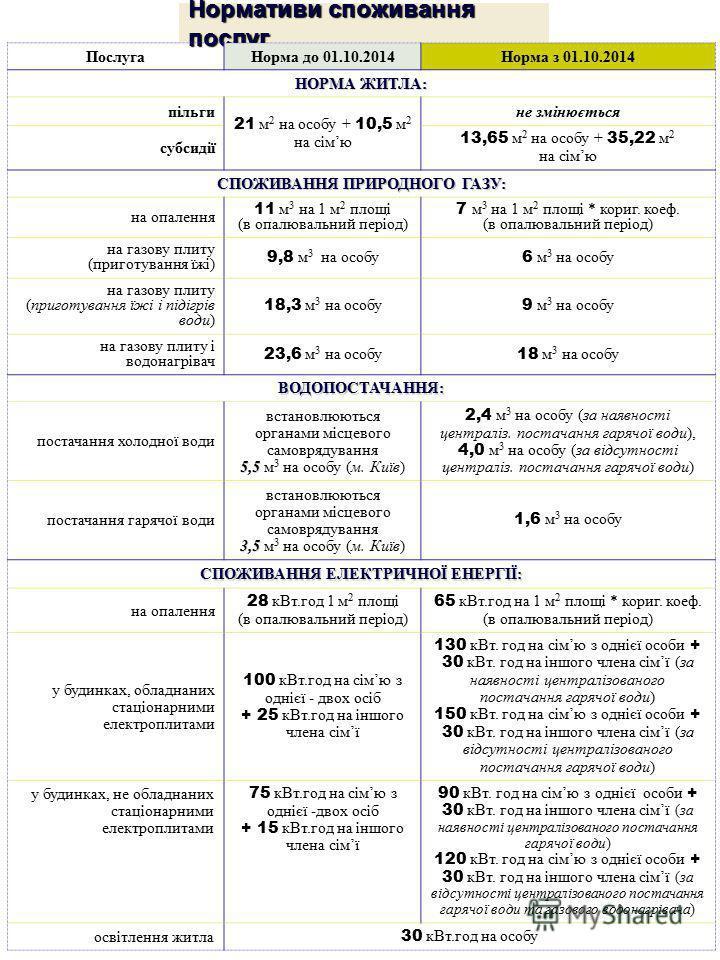 Нормативи споживання послуг ПослугаНорма до 01.10.2014Норма з 01.10.2014 НОРМА ЖИТЛА: пільги 21 м 2 на особу + 10,5 м 2 на сімю не змінюється субсидії 13,65 м 2 на особу + 35,22 м 2 на сімю СПОЖИВАННЯ ПРИРОДНОГО ГАЗУ: на опалення 11 м 3 на 1 м 2 площ