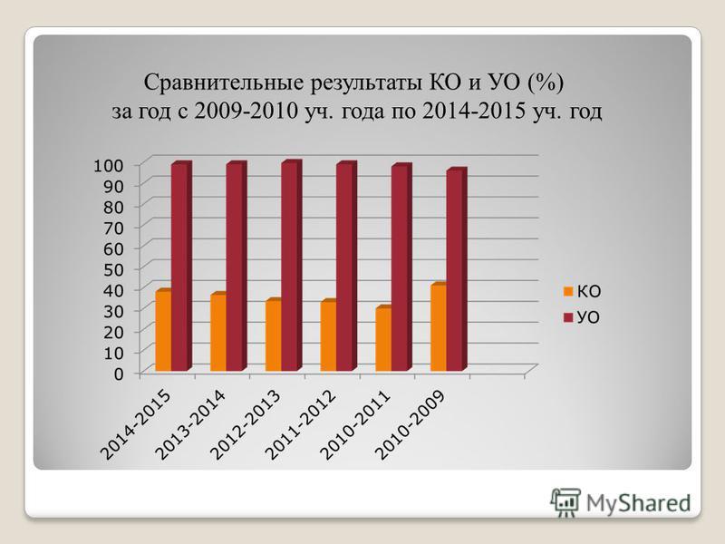 Сравнительные результаты КО и УО (%) за год с 2009-2010 уч. года по 2014-2015 уч. год