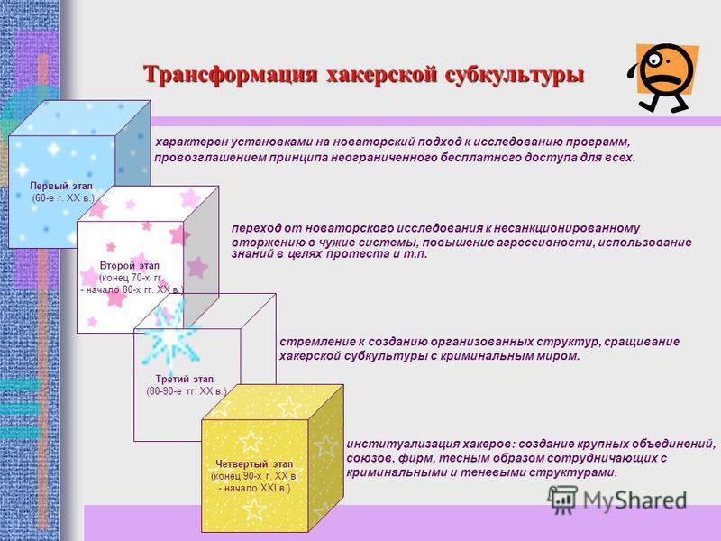 Трансформация хакерской субкультуры Первый этап (60-е г. XX в.) Второй этап (конец 70-х гг. - начало 80-х гг. XX в.) Третий этап (80-90-е гг. XX в.) Четвертый этап (конец 90-х г. XX в. - начало XXI в.) характерен установками на новаторский подход к и