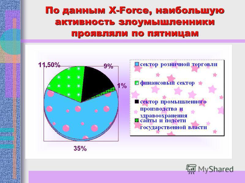 По данным X-Force, наибольшую активность злоумышленники проявляли по пятницам