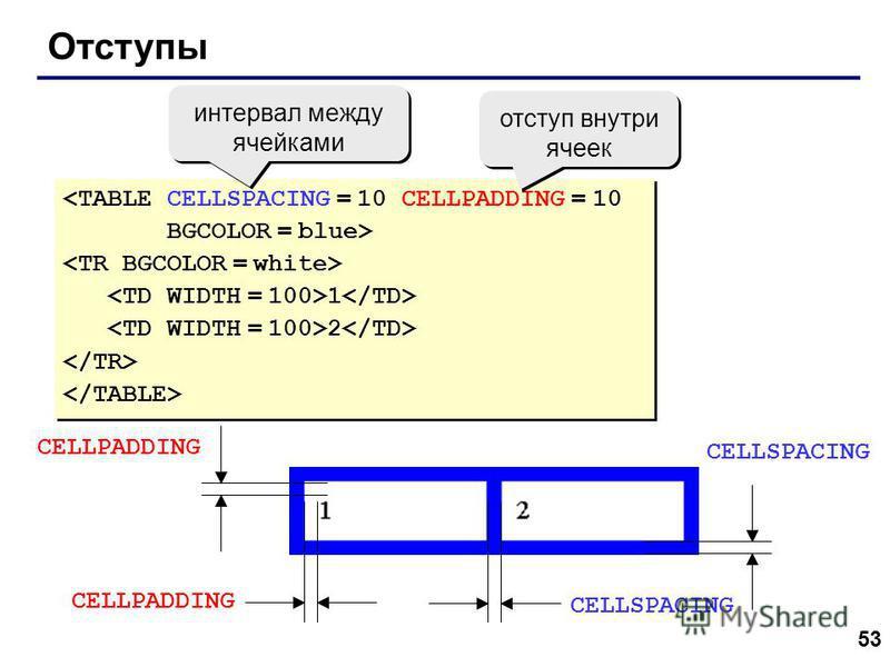 53 Отступы <TABLE CELLSPACING = 10 CELLPADDING = 10 BGCOLOR = blue> 1 2 <TABLE CELLSPACING = 10 CELLPADDING = 10 BGCOLOR = blue> 1 2 интервал между ячейками отступ внутри ячеек CELLSPACING CELLPADDING