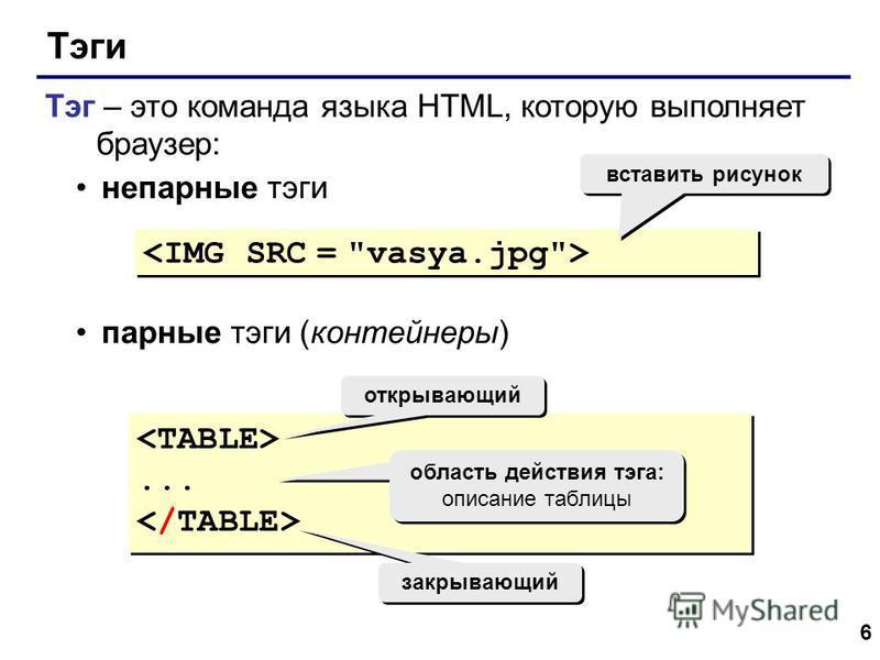 6 Тэги Тэг – это команда языка HTML, которую выполняет браузер: непарные тэги парные тэги (контейнеры) вставить рисунок...... открывающий закрывающий область действия тэга: описание таблицы