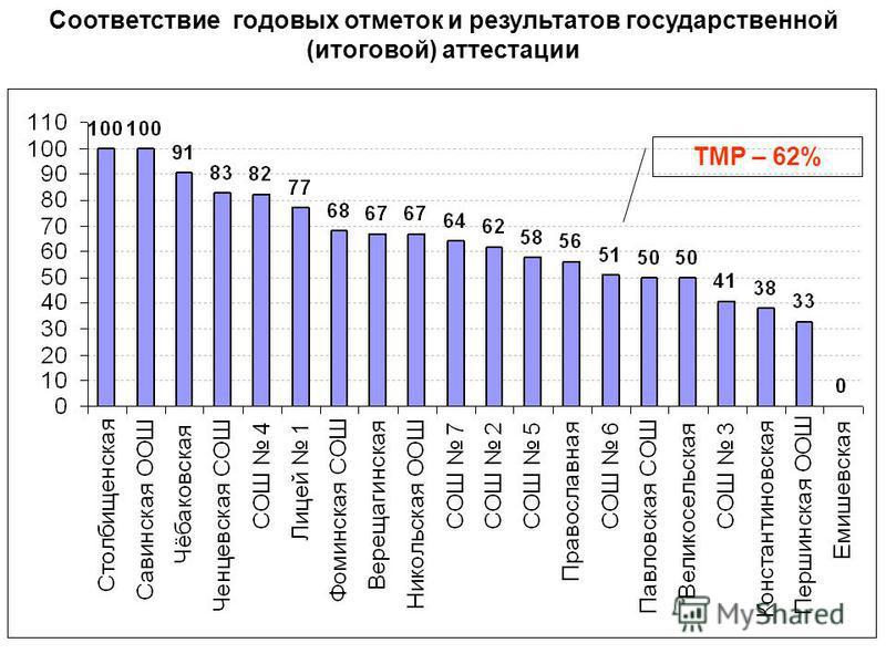 Соответствие годовых отметок и результатов государственной (итоговой) аттестации ТМР – 62%