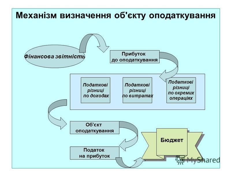 Механізм визначення об'єкту оподаткування Прибуток до оподаткування Податкові різниці по доходах Фінансова звітність Податкові різниці по витратах Податкові різниці по окремих операціях Об'єкт оподаткування Податок на прибуток Бюджет