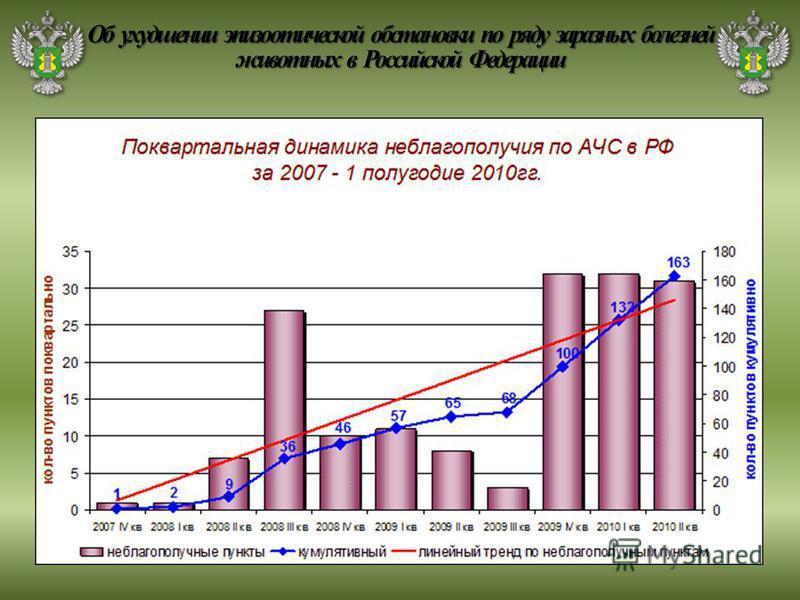 Об ухудшении эпизоотической обстановки по ряду заразных болезней животных в Российской Федерации