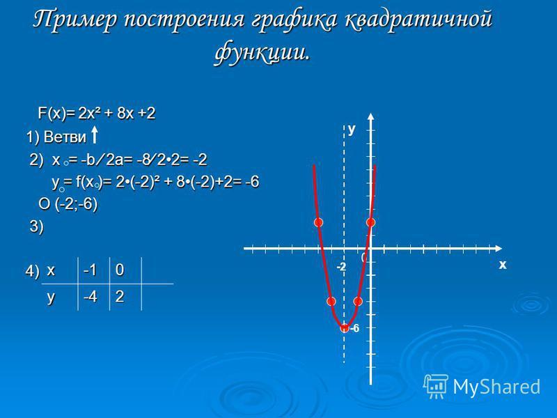 Квадратичная функция и ее график. Квадратичной функцией называется функция, которую можно задать формулой вида y = ax² + bx + c, где х – независимая переменная, a,b,c -некоторые числа, причём a 0. Графиком квадратичной функции является парабола Алгор