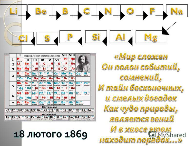 Я люблю свою країну, як матір, а свою науку – як дух Д.І.Менделєєв