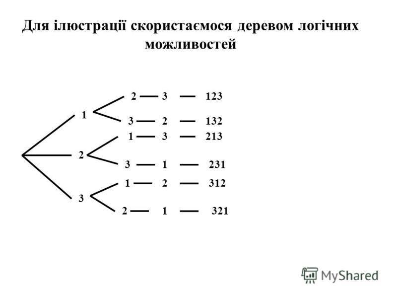 Для ілюстрації скористаємося деревом логічних можливостей 31232 2 1 3 2 1 3 1 1 2312 231 1 3 32132 213 321