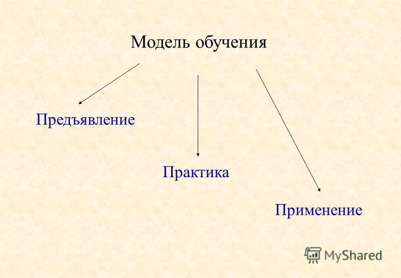 Модель обучения Предъявление Практика Применение